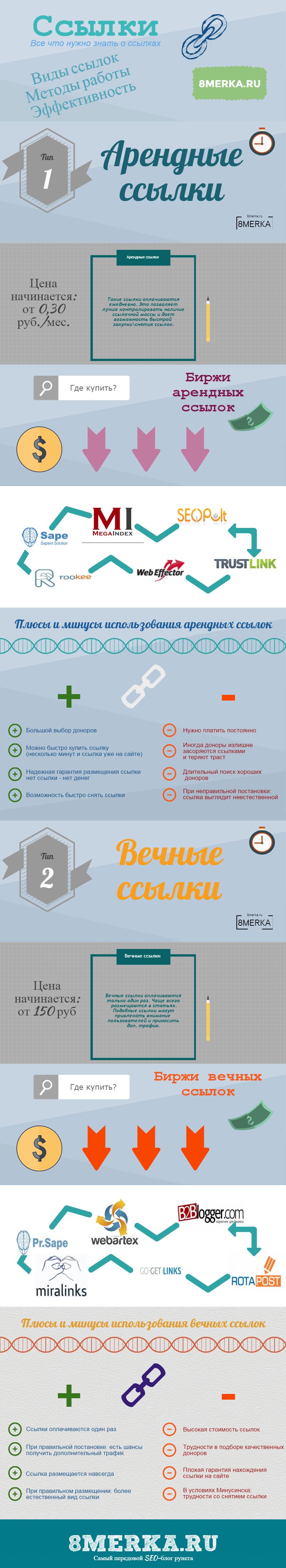 инфографика seo ссылки